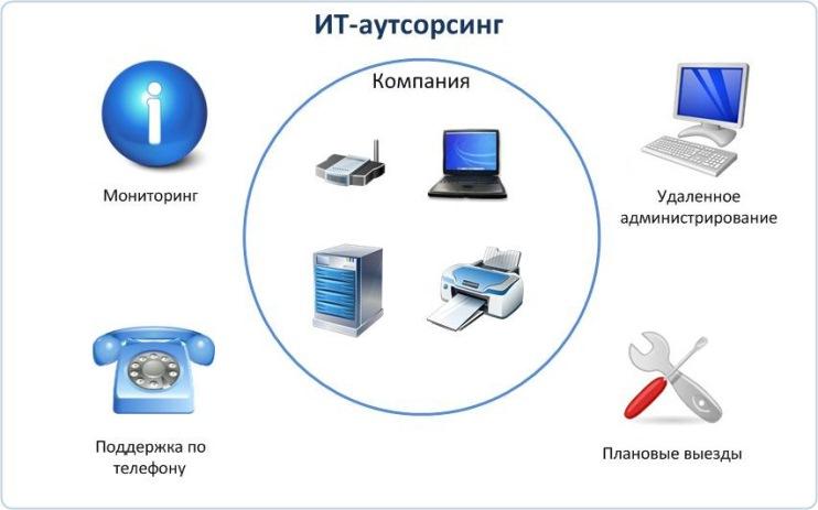 преимущества аутсорсинга ИТ